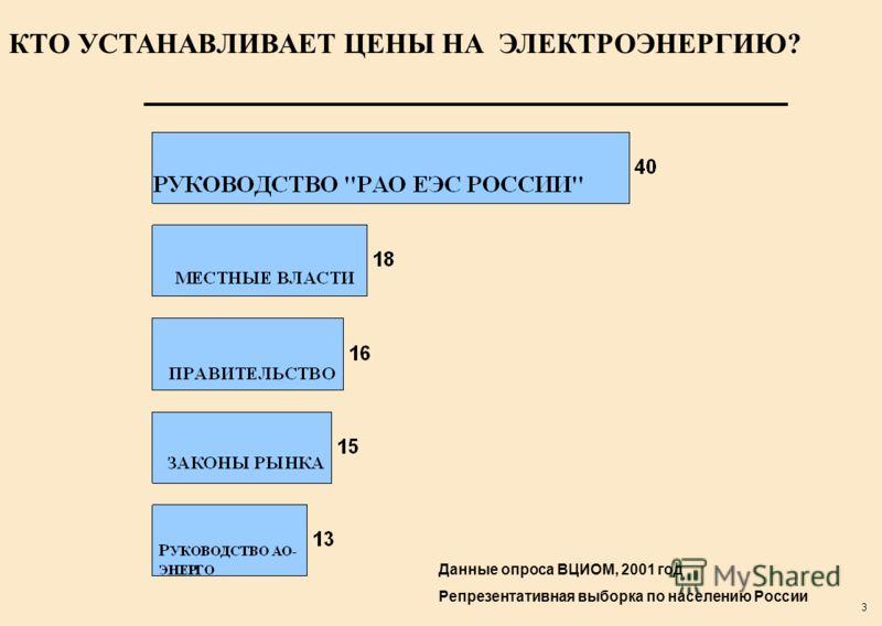 3 КТО УСТАНАВЛИВАЕТ ЦЕНЫ НА ЭЛЕКТРОЭНЕРГИЮ? Данные опроса ВЦИОМ, 2001 год Репрезентативная выборка по населению России