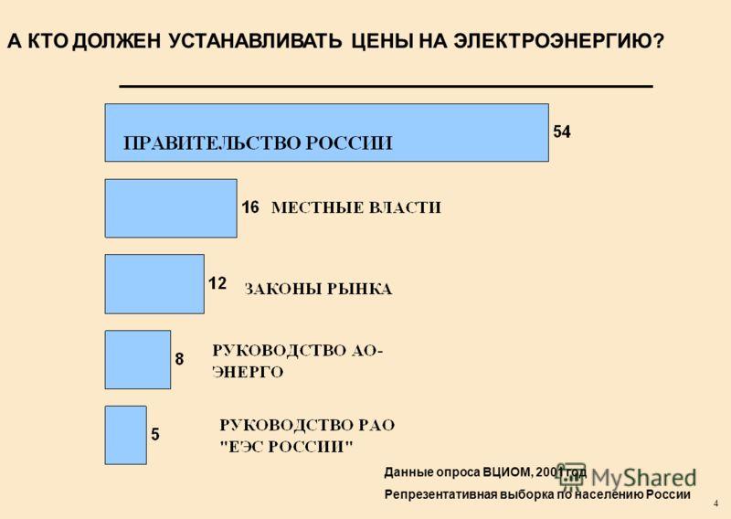 4 А КТО ДОЛЖЕН УСТАНАВЛИВАТЬ ЦЕНЫ НА ЭЛЕКТРОЭНЕРГИЮ? Данные опроса ВЦИОМ, 2001 год Репрезентативная выборка по населению России
