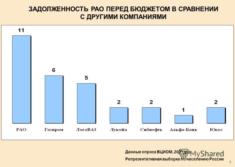 5 ЗАДОЛЖЕННОСТЬ РАО ПЕРЕД БЮДЖЕТОМ В СРАВНЕНИИ С ДРУГИМИ КОМПАНИЯМИ Данные опроса ВЦИОМ, 2001 год Репрезентативная выборка по населению России