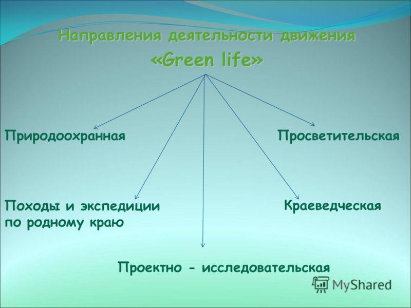 Направления деятельности движения «Green life» ПриродоохраннаяПросветительская Проектно - исследовательская Походы и экспедиции по родному краю Краеведческая