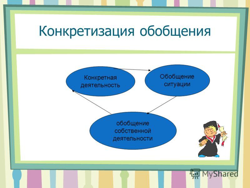 Задачи со сдвинутыми рангами: требующие конкретной деятельности; требующие обобщения результатов деятельности и постановки новых целей; требующие оценку способов деятельности и их коррекцию при планировании достижения новых целей.