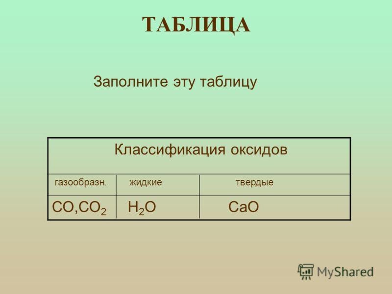 ТАБЛИЦА Заполните эту таблицу Классификация оксидов газообразн. жидкие твердые