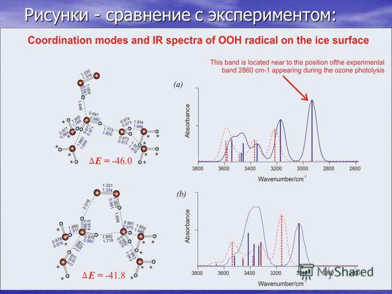 32 Рисунки - сравнение с экспериментом: