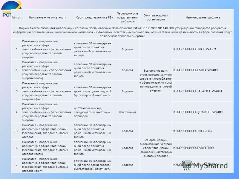 п / пНаименование отчетностиСрок представления в РЭК Периодичность представления шаблонов Отчитывающиеся организации Наименование шаблона Формы в части раскрытия информации согласно Постановлению Правительства РФ от 30.12.2009 1140