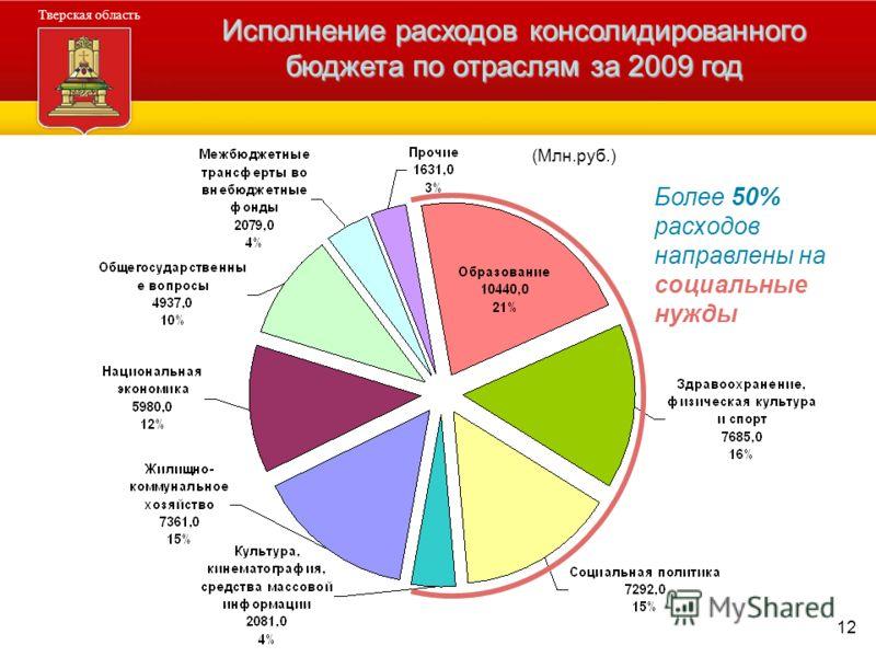 12 Администрация Тверской области Тверская область Исполнение расходов консолидированного бюджета по отраслям за 2009 год (Млн.руб.) Более 50% расходов направлены на социальные нужды