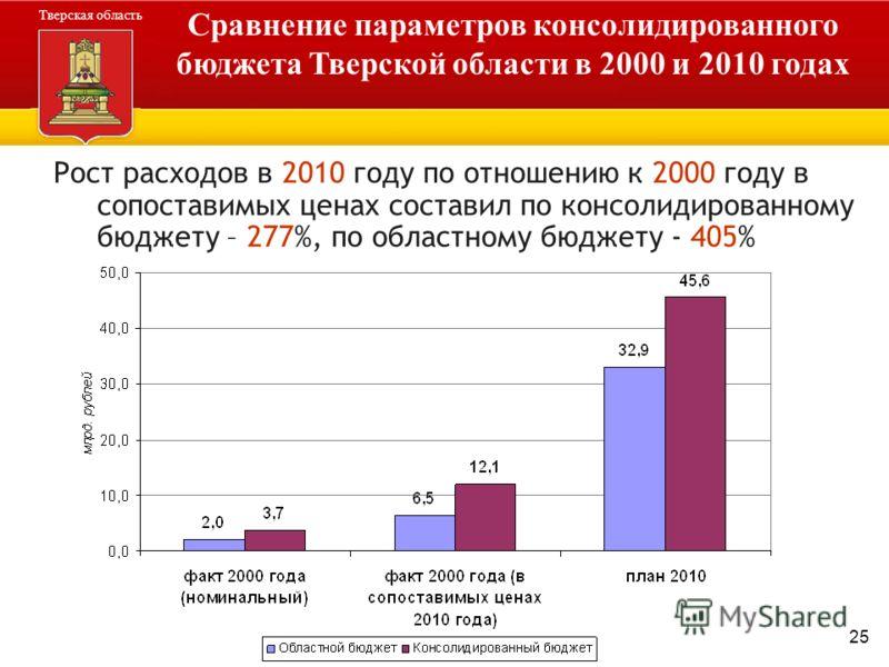 25 Администрация Тверской области Тверская область Сравнение параметров консолидированного бюджета Тверской области в 2000 и 2010 годах Рост расходов в 2010 году по отношению к 2000 году в сопоставимых ценах составил по консолидированному бюджету – 2