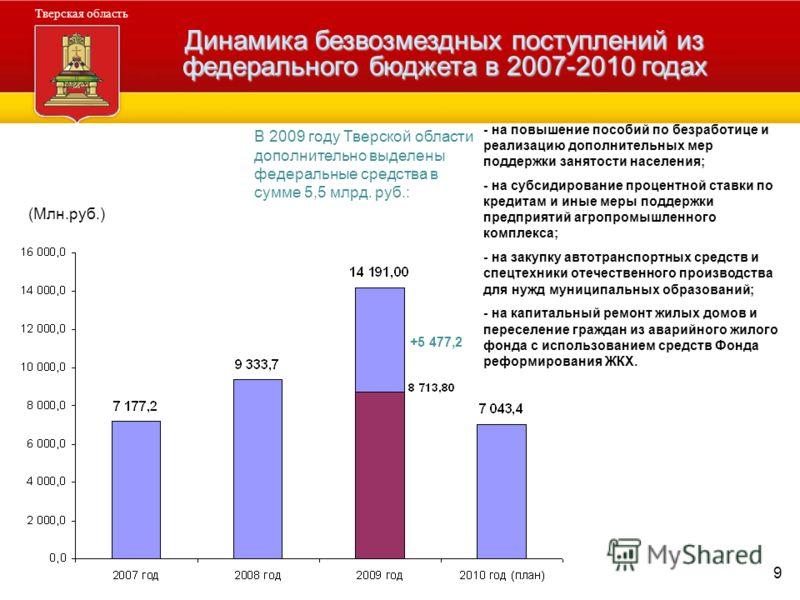 9 Администрация Тверской области Тверская область Динамика безвозмездных поступлений из федерального бюджета в 2007-2010 годах (Млн.руб.) - на повышение пособий по безработице и реализацию дополнительных мер поддержки занятости населения; - на субсид