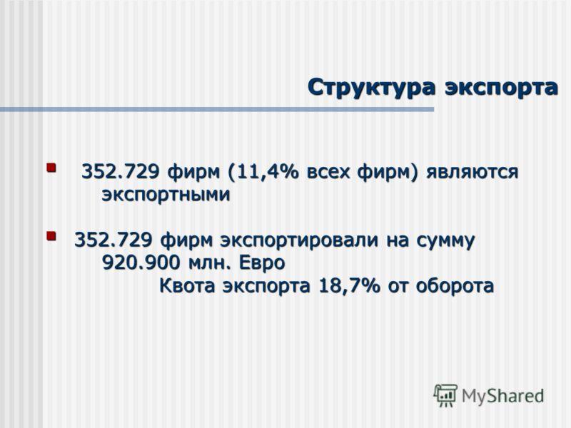 Структура экспорта 352.729 фирм (11,4% всех фирм) являются 352.729 фирм (11,4% всех фирм) являютсяэкспортными 352.729 фирм экспортировали на сумму 352.729 фирм экспортировали на сумму 920.900 млн. Евро Квота экспорта 18,7% от оборота