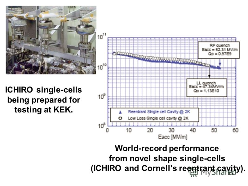 25 ICHIRO single-cells being prepared for testing at KEK. World-record performance from novel shape single-cells (ICHIRO and Cornell's reentrant cavity).