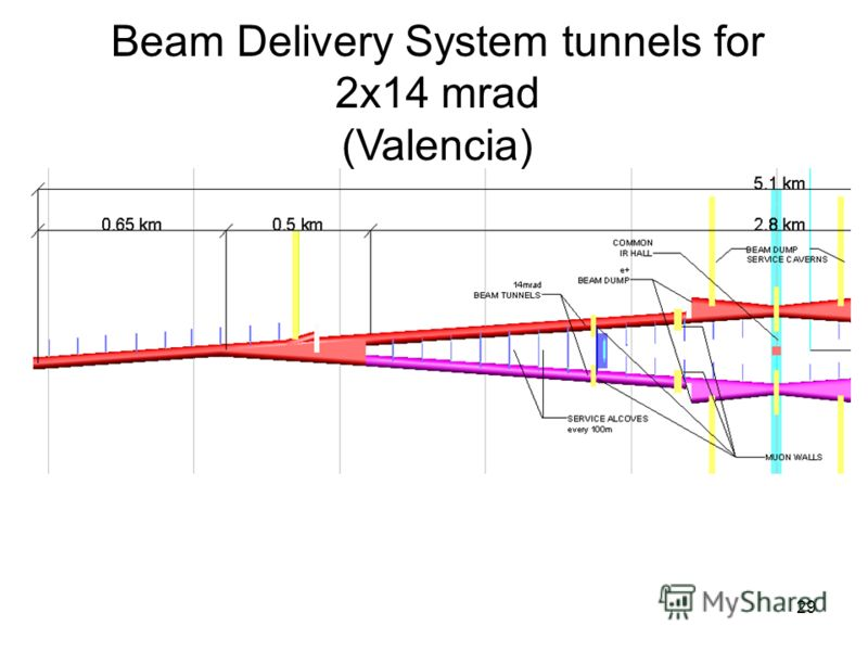 29 Beam Delivery System tunnels for 2x14 mrad (Valencia)