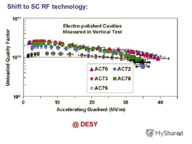 4 @ DESY Shift to SC RF technology: