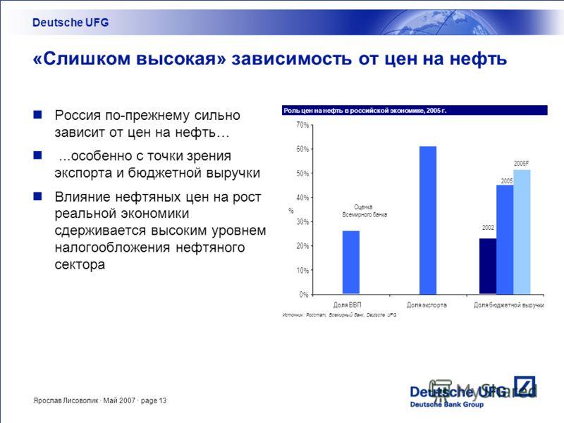 Ярослав Лисоволик · Май 2007 · page 13 «Слишком высокая» зависимость от цен на нефть Россия по-прежнему сильно зависит от цен на нефть…...особенно с точки зрения экспорта и бюджетной выручки Влияние нефтяных цен на рост реальной экономики сдерживаетс