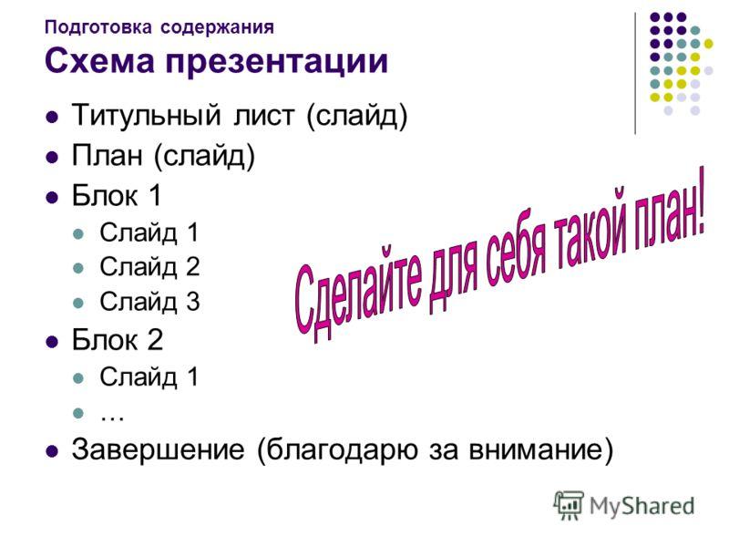Подготовка содержания Схема презентации Титульный лист (слайд) План (слайд) Блок 1 Слайд 1 Слайд 2 Слайд 3 Блок 2 Слайд 1 … Завершение (благодарю за внимание)