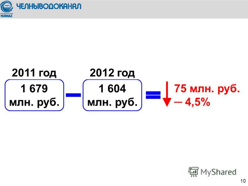 We trust in 10 1 679 млн. руб. 75 млн. руб. 4,5% 2011 год 1 604 млн. руб. 2012 год
