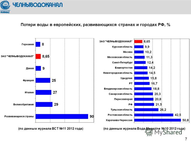 We trust in 7 (по данным журнала ВСТ 11 2012 года)(по данным журнала Вода Magazine 10 2012 года) Потери воды в европейских, развивающихся странах и городах РФ, %