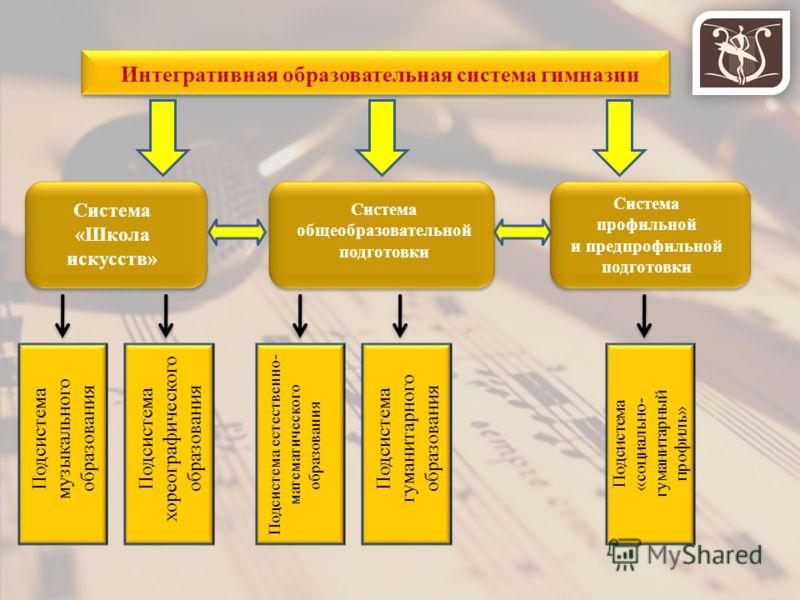 Интегративная образовательная система гимназии Система «Школа искусств» Система общеобразовательной подготовки Система профильной и предпрофильной подготовки Подсистема музыкального образования Подсистема хореографического образования Подсистема есте