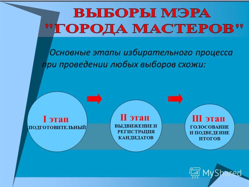 Основные этапы избирательного процесса при проведении любых выборов схожи: I этап ПОДГОТОВИТЕЛЬНЫЙ II этап ВЫДВИЖЕНИЕ И РЕГИСТРАЦИЯ КАНДИДАТОВ III этап ГОЛОСОВАНИЕ И ПОДВЕДЕНИЕ ИТОГОВ
