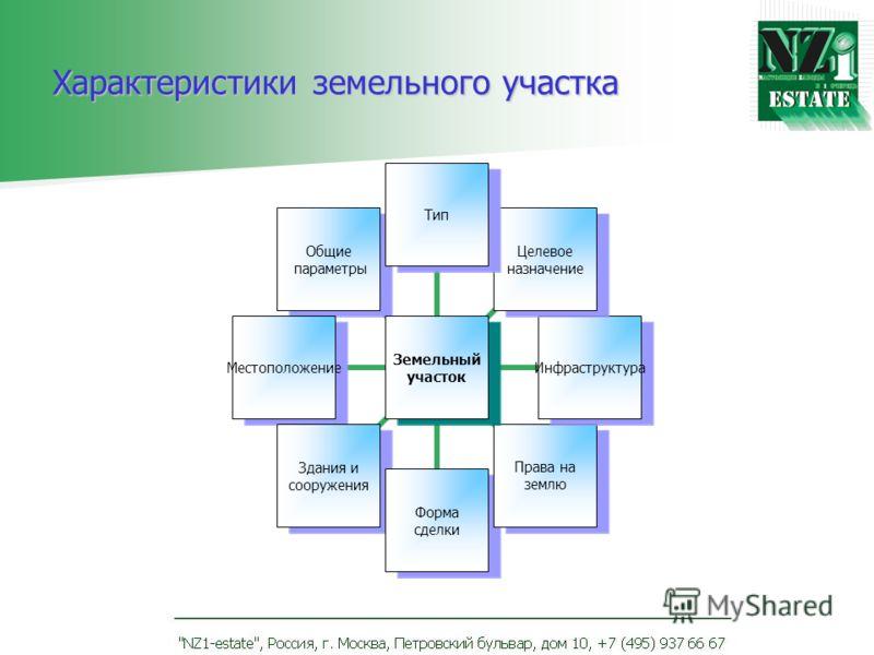 Характеристики земельного участка Земельный участок Тип Целевое назначение Инфраструктура Права на землю Форма сделки Здания и сооружения Местоположение Общие параметры