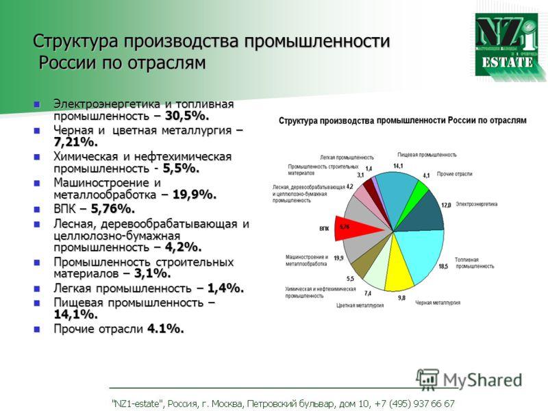 Структура производства промышленности России по отраслям Электроэнергетика и топливная промышленность – 30,5%. Электроэнергетика и топливная промышленность – 30,5%. Черная и цветная металлургия – 7,21%. Черная и цветная металлургия – 7,21%. Химическа