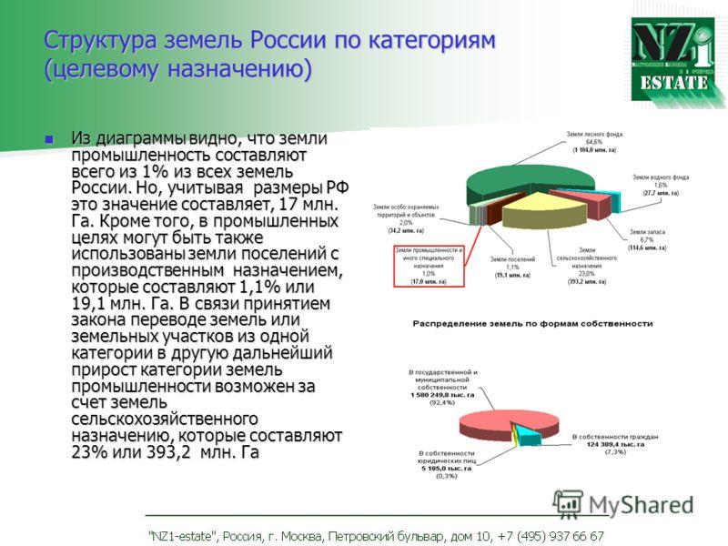Структура земель России по категориям (целевому назначению) Из диаграммы видно, что земли промышленность составляют всего из 1% из всех земель России. Но, учитывая размеры РФ это значение составляет, 17 млн. Га. Кроме того, в промышленных целях могут