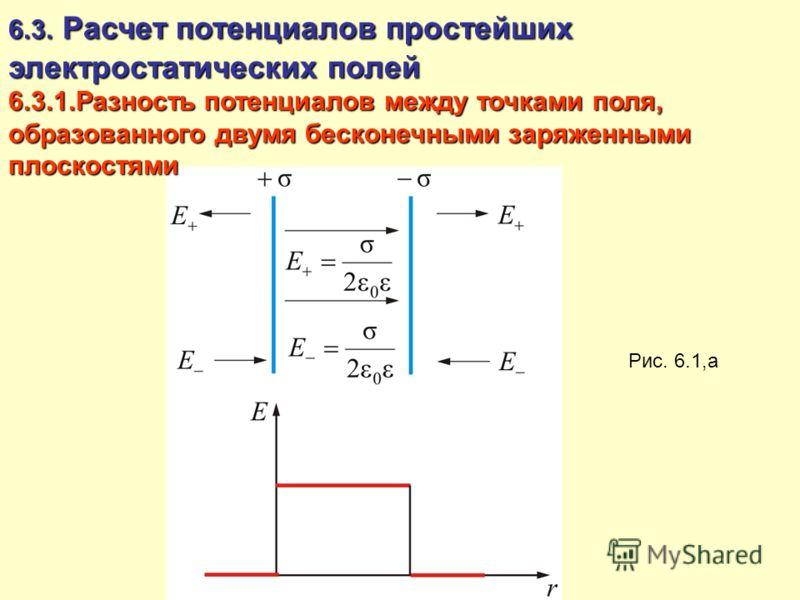 6.3. Расчет потенциалов простейших электростатических полей 6.3.1.Разность потенциалов между точками поля, образованного двумя бесконечными заряженными плоскостями Рис. 6.1,а