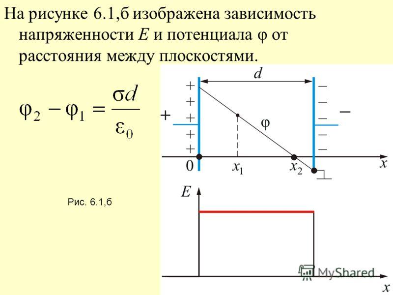 На рисунке 6.1,б изображена зависимость напряженности E и потенциала φ от расстояния между плоскостями. Рис. 6.1,б