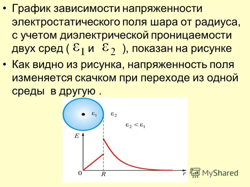 График зависимости напряженности электростатического поля шара от радиуса, с учетом диэлектрической проницаемости двух сред ( и ), показан на рисунке Как видно из рисунка, напряженность поля изменяется скачком при переходе из одной среды в другую.
