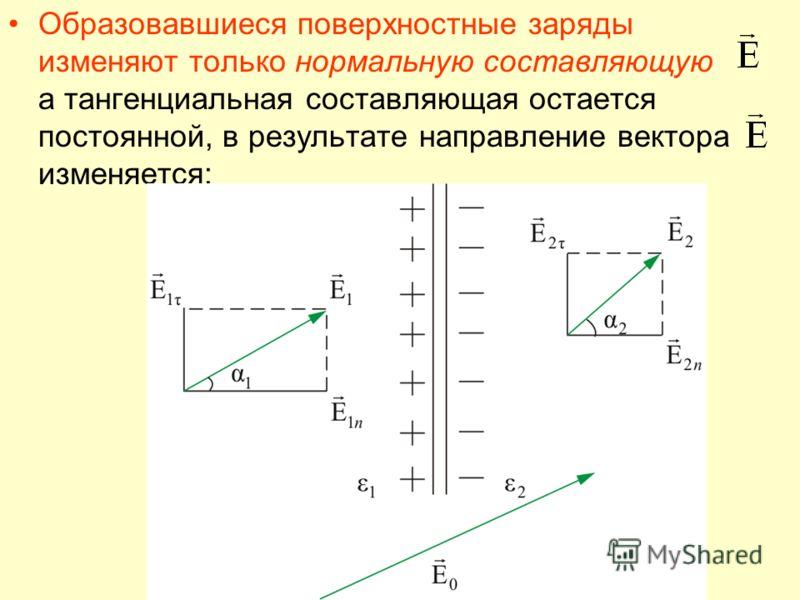 Образовавшиеся поверхностные заряды изменяют только нормальную составляющую а тангенциальная составляющая остается постоянной, в результате направление вектора изменяется: