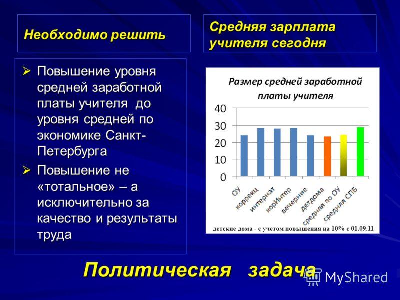 Политическая задача Необходимо решить Средняя зарплата учителя сегодня Повышение уровня средней заработной платы учителя до уровня средней по экономике Санкт- Петербурга Повышение уровня средней заработной платы учителя до уровня средней по экономике