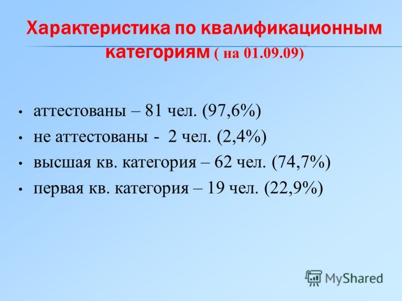 аттестованы – 81 чел. (97,6%) не аттестованы - 2 чел. (2,4%) высшая кв. категория – 62 чел. (74,7%) первая кв. категория – 19 чел. (22,9%) Характеристика по квалификационным категориям ( на 01.09.09)
