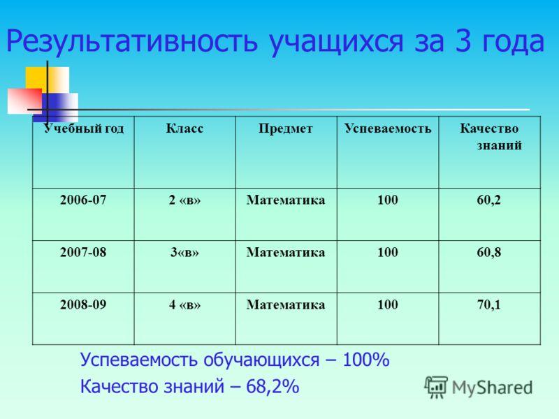 Успеваемость обучающихся – 100% Качество знаний – 68,2% Учебный годКлассПредметУспеваемостьКачество знаний 2006-072 «в»Математика10060,2 2007-083«в»Математика10060,8 2008-094 «в»Математика10070,1 Результативность учащихся за 3 года