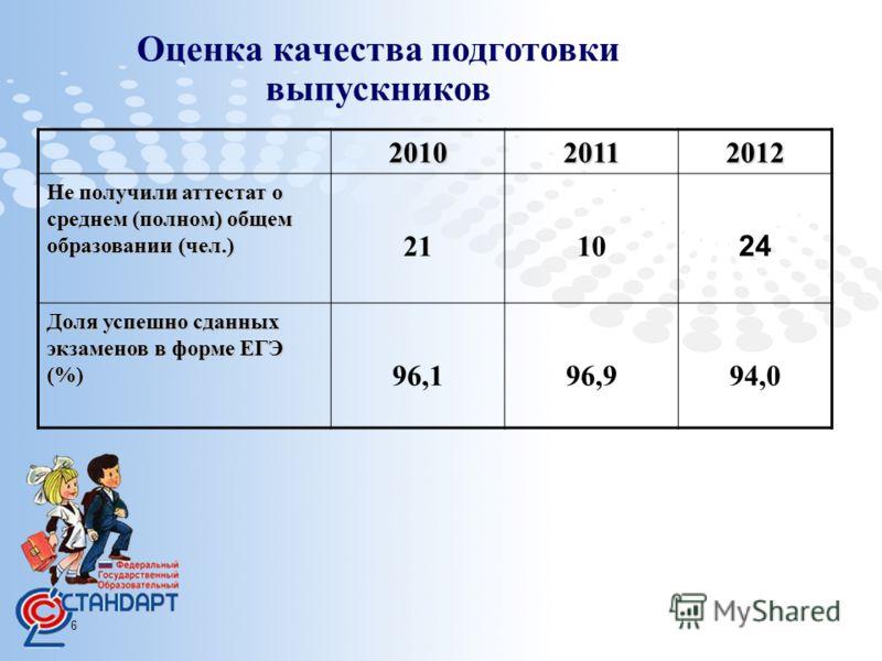 Page 6 Оценка качества подготовки выпускников 201020112012 Не получили аттестат о среднем (полном) общем образовании (чел.) 2110 24 Доля успешно сданных экзаменов в форме ЕГЭ (%) 96,196,994,0
