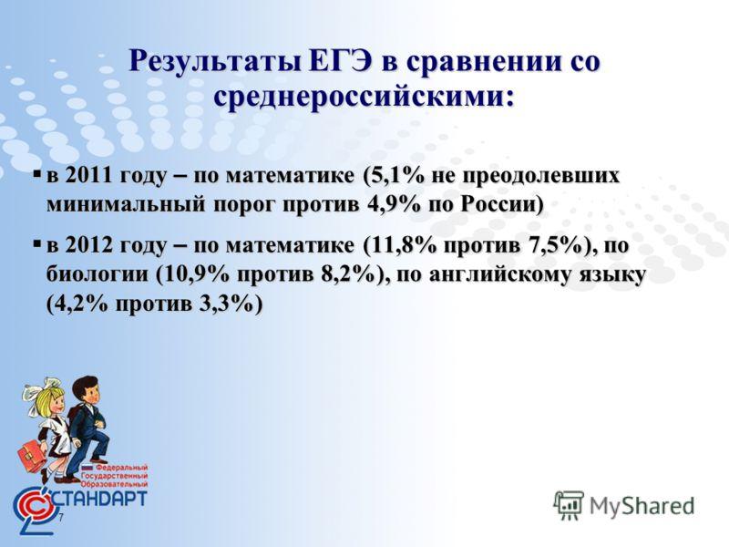 Page 7 в 2011 году – по математике (5,1% не преодолевших минимальный порог против 4,9% по России) в 2011 году – по математике (5,1% не преодолевших минимальный порог против 4,9% по России) в 2012 году – по математике (11,8% против 7,5%), по биологии