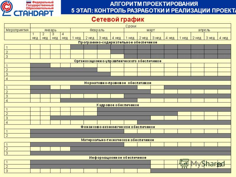 29 АЛГОРИТМ ПРОЕКТИРОВАНИЯ 5 ЭТАП: КОНТРОЛЬ РАЗРАБОТКИ И РЕАЛИЗАЦИИ ПРОЕКТА Сетевой график