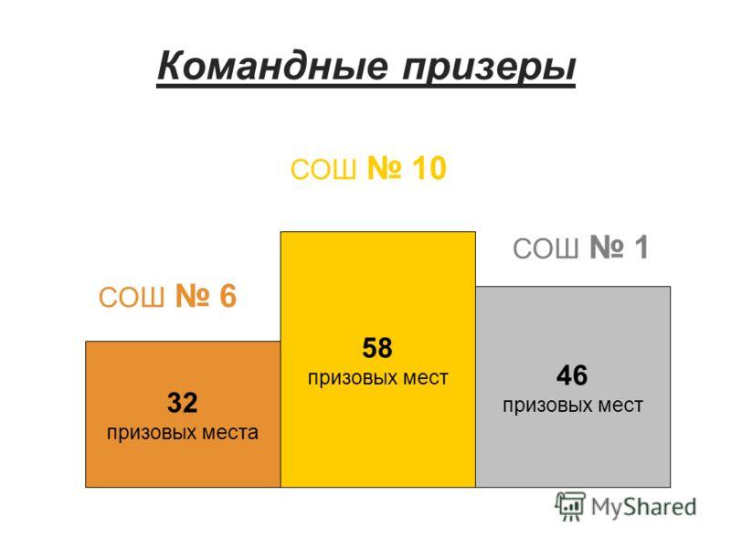 Командные призеры 32 призовых места 58 призовых мест 46 призовых мест СОШ 6 СОШ 1 СОШ 10