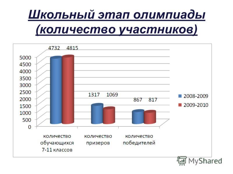 Школьный этап олимпиады (количество участников)