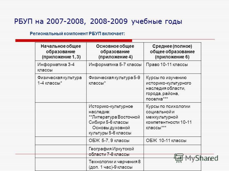 11 РБУП на 2007-2008, 2008-2009 учебные годы Региональный компонент РБУП включает: Начальное общее образование (приложение 1, 3) Основное общее образование (приложение 4) Среднее (полное) общее образование (приложение 6) Информатика 3-4 классы Информ