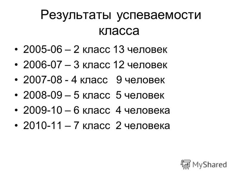 Результаты успеваемости класса 2005-06 – 2 класс 13 человек 2006-07 – 3 класс 12 человек 2007-08 - 4 класс 9 человек 2008-09 – 5 класс 5 человек 2009-10 – 6 класс 4 человека 2010-11 – 7 класс 2 человека