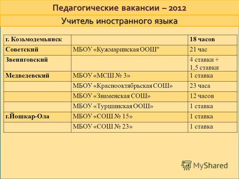 Педагогические вакансии – 2012 г. Козьмодемьянск18 часов СоветскийМБОУ «Кужмаринская ООШ