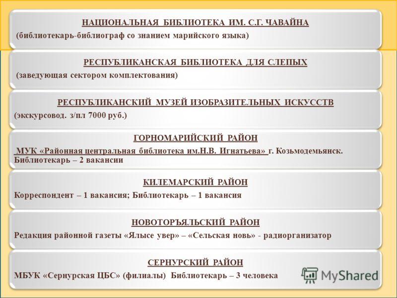 НАЦИОНАЛЬНАЯ БИБЛИОТЕКА ИМ. С.Г. ЧАВАЙНА (библиотекарь-библиограф со знанием марийского языка) РЕСПУБЛИКАНСКАЯ БИБЛИОТЕКА ДЛЯ СЛЕПЫХ (заведующая сектором комплектования) РЕСПУБЛИКАНСКИЙ МУЗЕЙ ИЗОБРАЗИТЕЛЬНЫХ ИСКУССТВ (экскурсовод. з/пл 7000 руб.) ГОР
