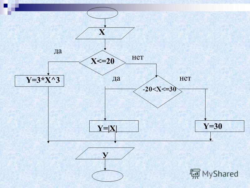 Задача: Составить алгоритм нахождения у при различных х. В случае, если X