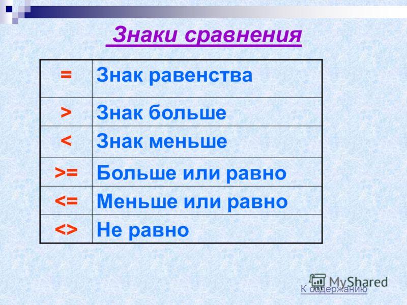Знаки действий + Знак плюс * Знак умножения (звезда, Asterisk) - Знак минус ^ Возведение в степень (тильда) / Деление (наклонная черта, слеш) ( ) Круглые скобки (для определения приоритета математических операций \ Деление нацело (обратный слеш)