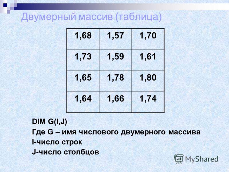 Что выйдет после запуска программы? CLS DIM Z$(7) FOR I-1 TO 7 READ Z$(I) slovo=LEN(Z(I) IF slovo=4 THEN PRINT Z(I) NEXT I DATA дом, окно, собака, кот, зима, улица