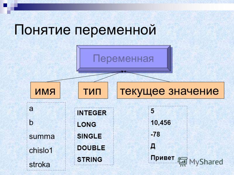 Характеристики переменной Имя Значение Тип (числовая, строковая). Тип переменной определяет размер и структуру памяти под переменную.