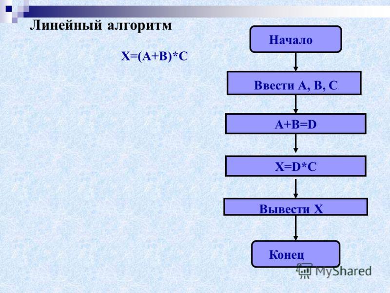 Типы алгоритмических структур 1. Линейный алгоритм (описание действий, которые выполняются однократно в заданном порядке); 2. Циклический алгоритм (описание действий, которые должны повторятся указанное число раз или пока не выполнено задание); 3. Ра