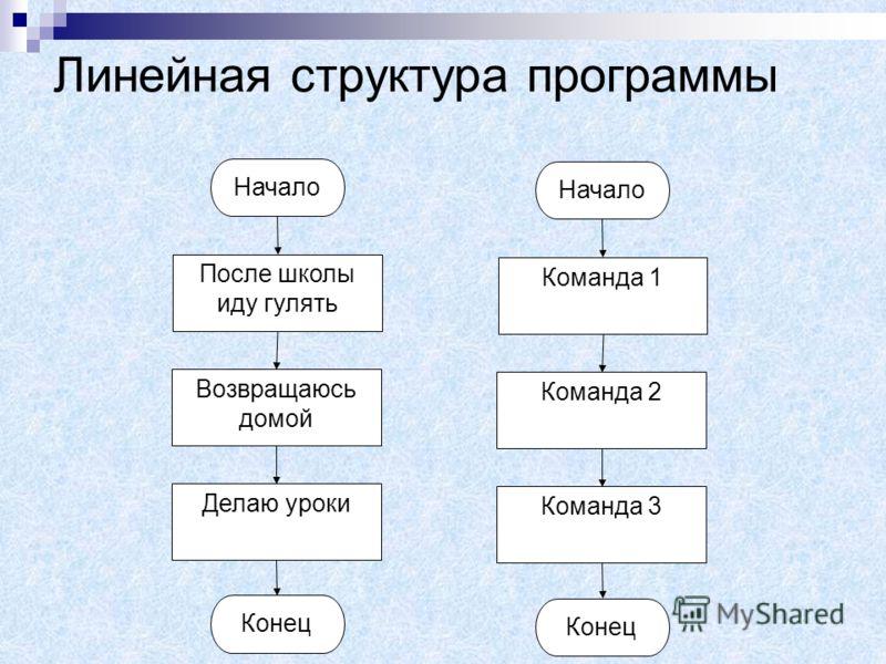 Линейная структура программы Программа имеет линейную структуру, если все операторы (команды) выполняются последовательно друг за другом.