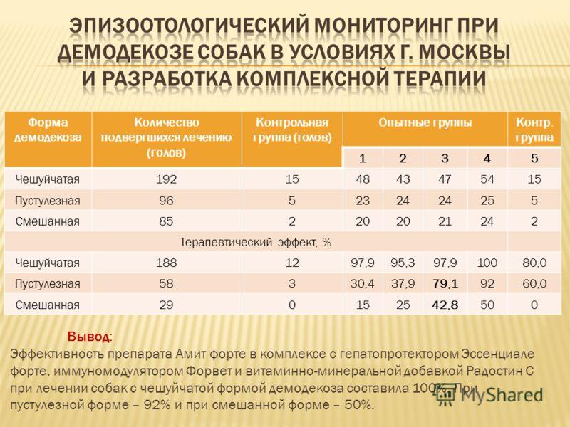 Форма демодекоза Количество подвергшихся лечению (голов) Контрольная группа (голов) Опытные группыКонтр. группа 12345 Чешуйчатая192154843475415 Пустулезная9652324 255 Смешанная85220 21242 Терапевтический эффект, % Чешуйчатая1881297,995,397,910080,0 П