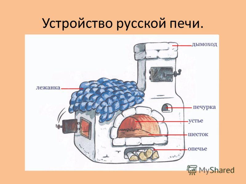 Устройство русской печи.