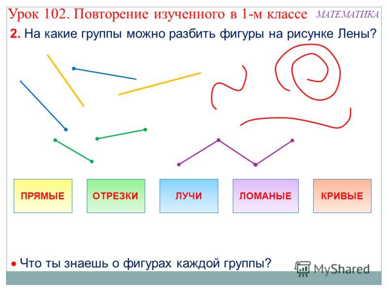 2. На какие группы можно разбить фигуры на рисунке Лены? МАТЕМАТИКА ПРЯМЫЕОТРЕЗКИЛУЧИЛОМАНЫЕКРИВЫЕ Что ты знаешь о фигурах каждой группы? Урок 102. Повторение изученного в 1-м классе