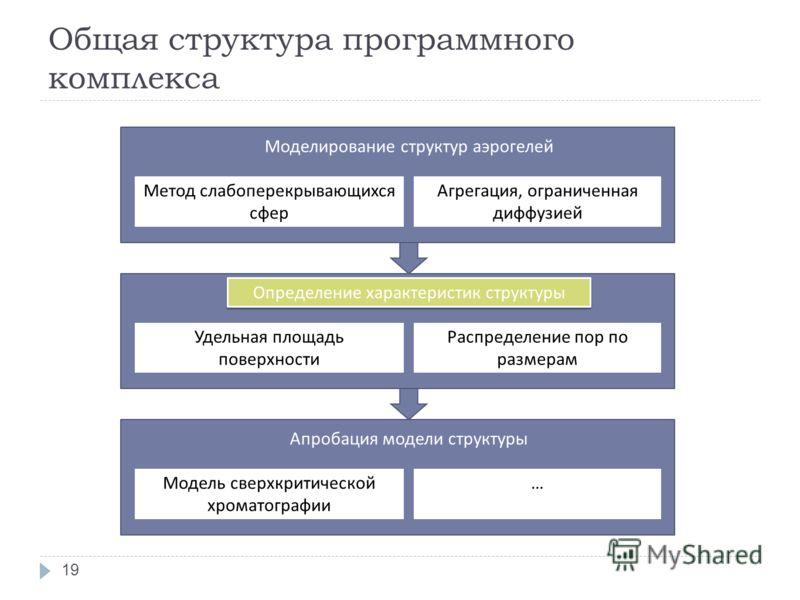 Общая структура программного комплекса Моделирование структур аэрогелей Метод слабоперекрывающихся сфер Агрегация, ограниченная диффузией Определение характеристик структуры Удельная площадь поверхности Распределение пор по размерам Апробация модели